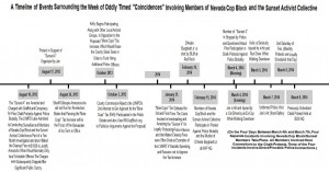SunsetTimeline 300x157 Did Las Vegas Police Retaliate Against Nevada Cop Block for Local Activism?